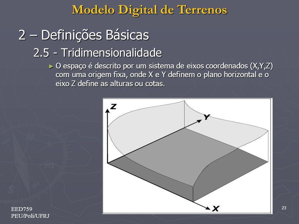 Modelo Digital de Terrenos 23 EED759 PEU/Poli/UFRJ 2 – Definições Básicas 2.5 - Tridimensionalidade O espaço é descrito por um sistema de eixos coorde
