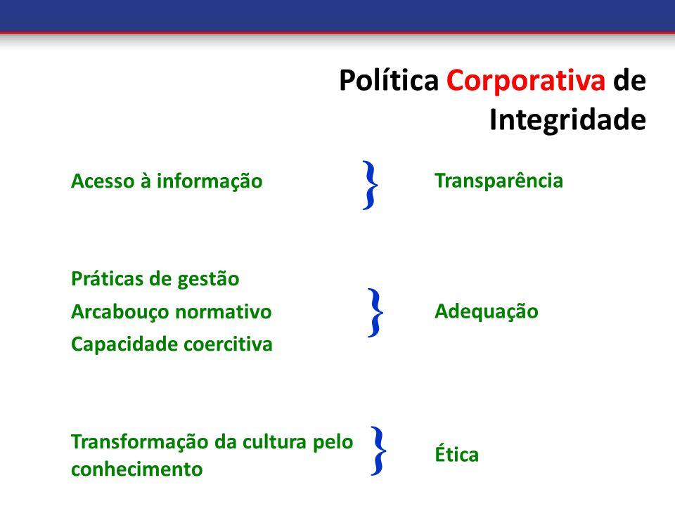 Política Corporativa de Integridade Acesso à informação Práticas de gestão Arcabouço normativo Capacidade coercitiva Transformação da cultura pelo con