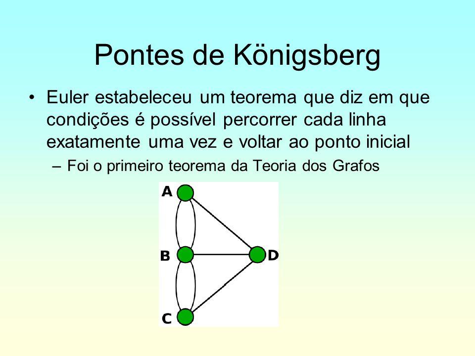 Pontes de Königsberg Euler estabeleceu um teorema que diz em que condições é possível percorrer cada linha exatamente uma vez e voltar ao ponto inicia