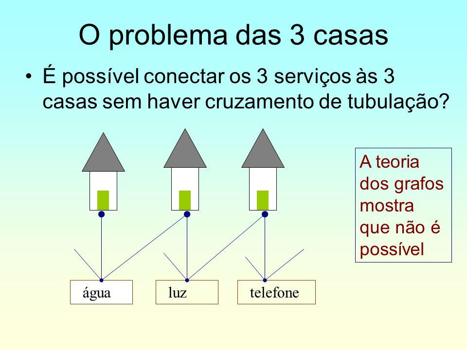 É possível conectar os 3 serviços às 3 casas sem haver cruzamento de tubulação? água luz telefone A teoria dos grafos mostra que não é possível O prob