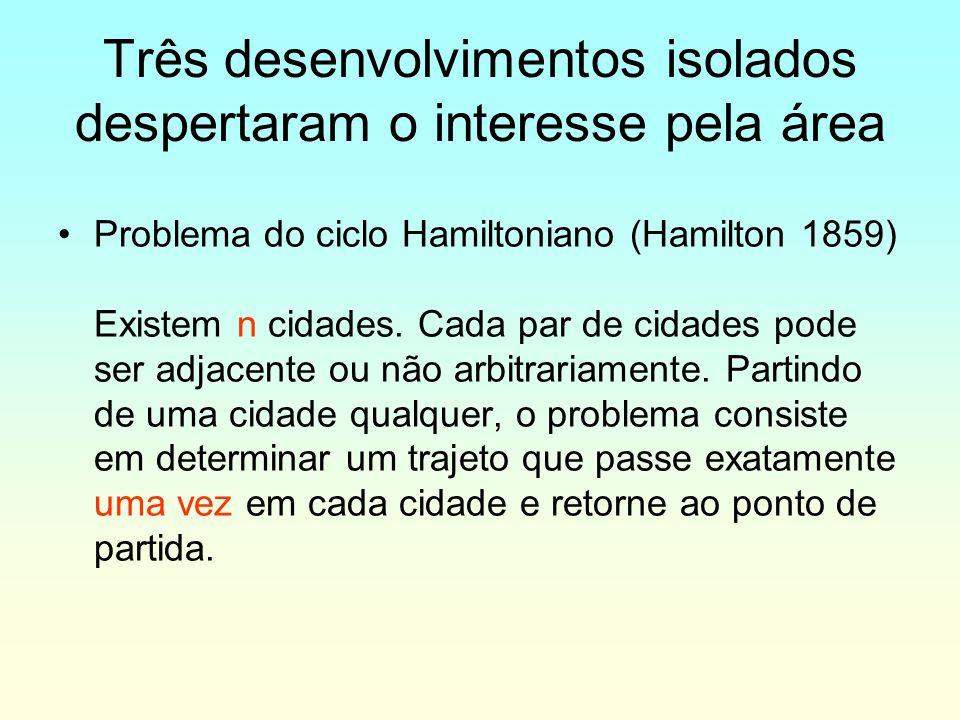 Três desenvolvimentos isolados despertaram o interesse pela área Problema do ciclo Hamiltoniano (Hamilton 1859) Existem n cidades. Cada par de cidades