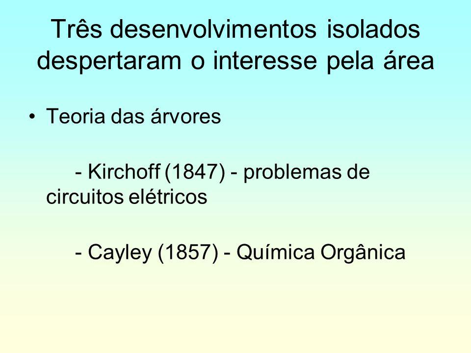 Três desenvolvimentos isolados despertaram o interesse pela área Teoria das árvores - Kirchoff (1847) - problemas de circuitos elétricos - Cayley (185