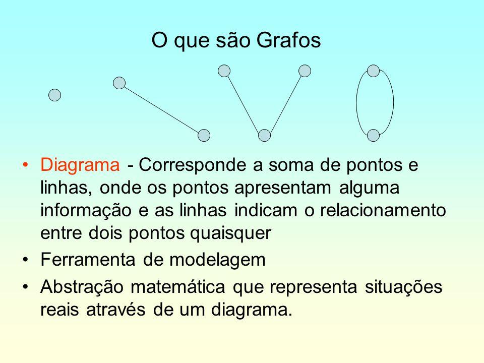 O que são Grafos Diagrama - Corresponde a soma de pontos e linhas, onde os pontos apresentam alguma informação e as linhas indicam o relacionamento en