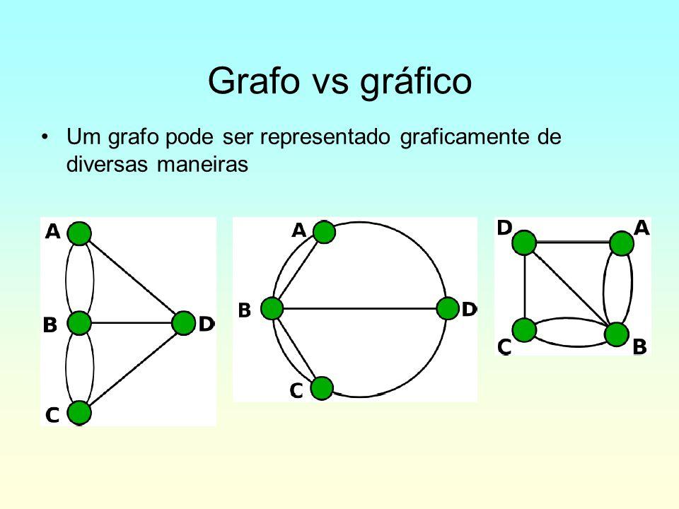 Grafo vs gráfico Um grafo pode ser representado graficamente de diversas maneiras