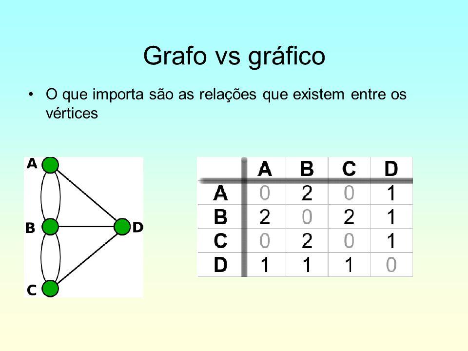Grafo vs gráfico O que importa são as relações que existem entre os vértices
