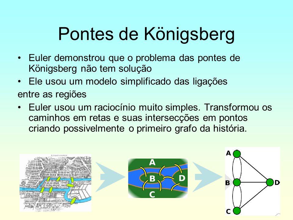 Euler demonstrou que o problema das pontes de Königsberg não tem solução Ele usou um modelo simplificado das ligações entre as regiões Euler usou um r