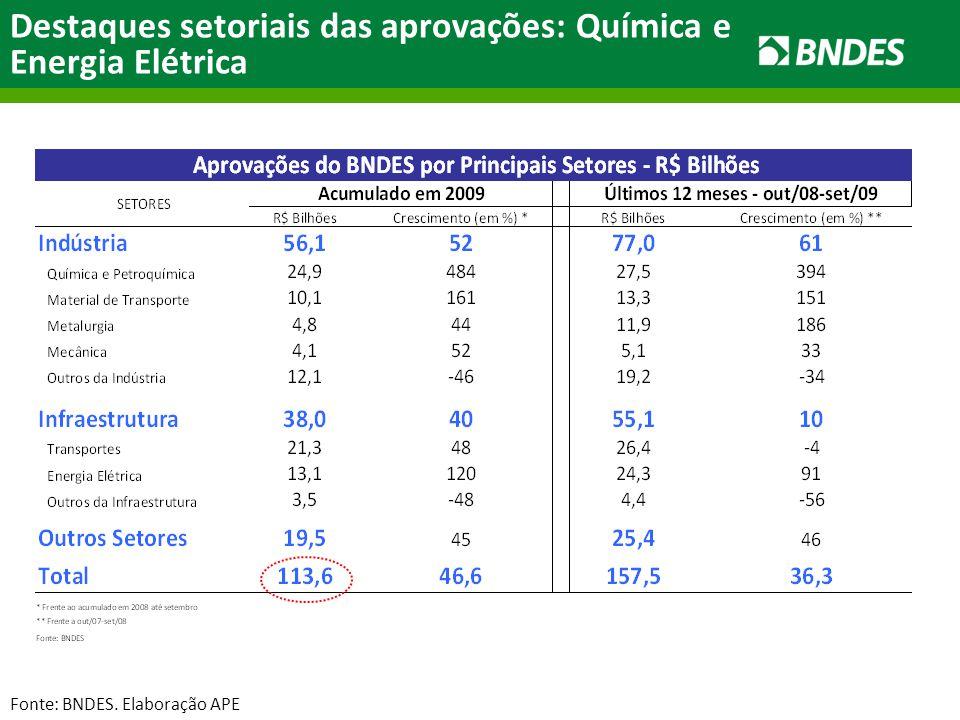 Destaques setoriais das aprovações: Química e Energia Elétrica Fonte: BNDES. Elaboração APE
