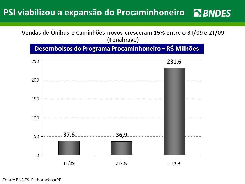 PSI viabilizou a expansão do Procaminhoneiro Desembolsos do Programa Procaminhoneiro – R$ Milhões Fonte: BNDES.