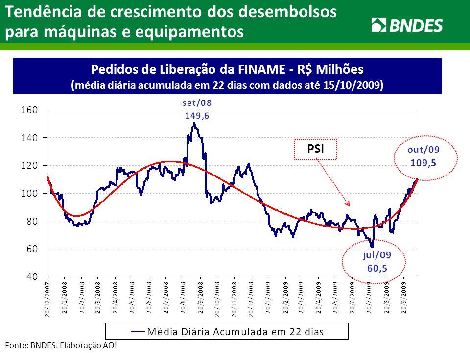 Tendência de crescimento dos desembolsos para máquinas e equipamentos Fonte: BNDES.