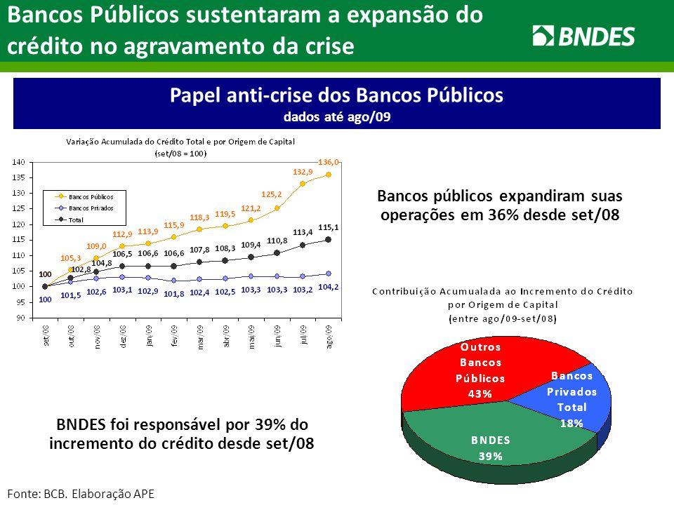 Papel anti-crise dos Bancos Públicos dados até ago/09 Bancos Públicos sustentaram a expansão do crédito no agravamento da crise Bancos públicos expandiram suas operações em 36% desde set/08 BNDES foi responsável por 39% do incremento do crédito desde set/08 Fonte: BCB.