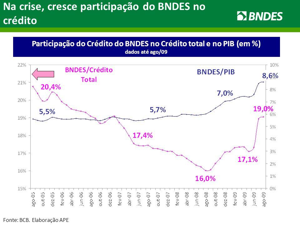 Participação do Crédito do BNDES no Crédito total e no PIB (em %) dados até ago/09 Na crise, cresce participação do BNDES no crédito Fonte: BCB.