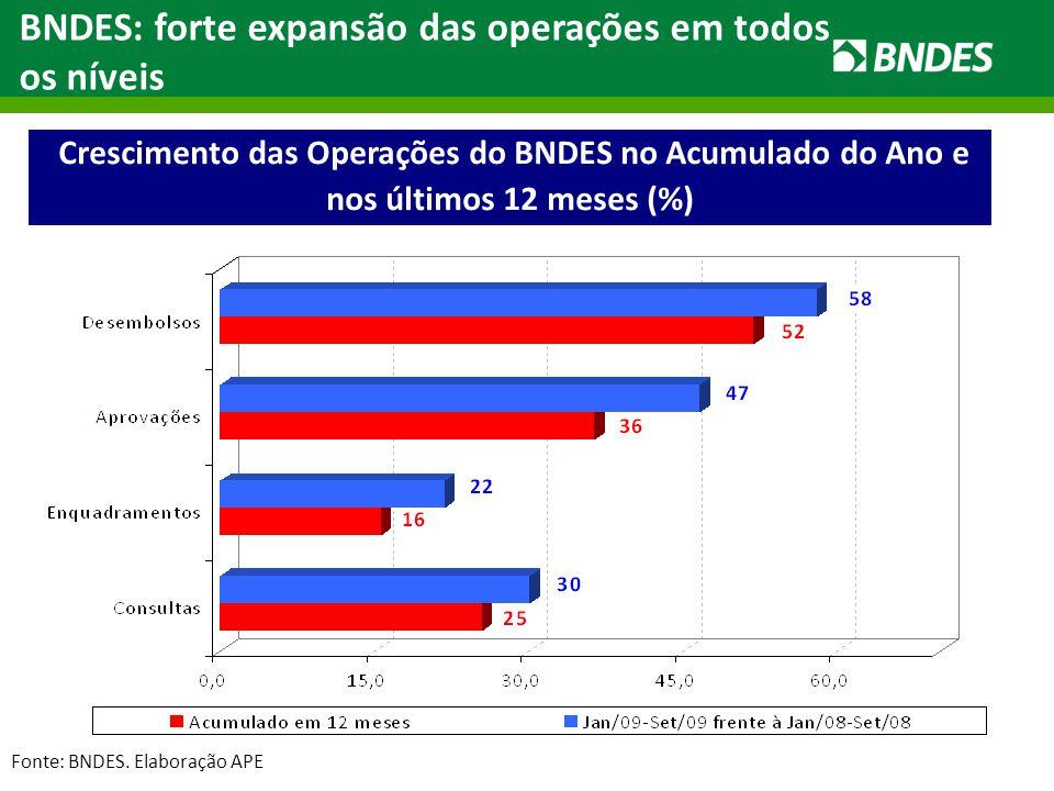 Crescimento das Operações do BNDES no Acumulado do Ano e nos últimos 12 meses (%) BNDES: forte expansão das operações em todos os níveis Fonte: BNDES.