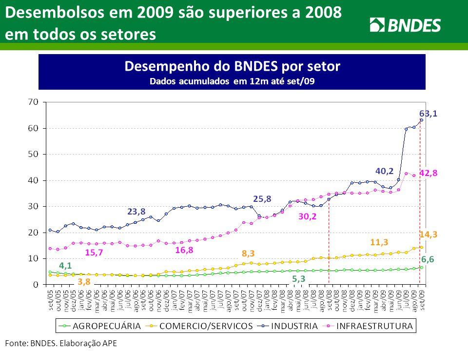 Desembolsos em 2009 são superiores a 2008 em todos os setores Desempenho do BNDES por setor Dados acumulados em 12m até set/09 Fonte: BNDES.