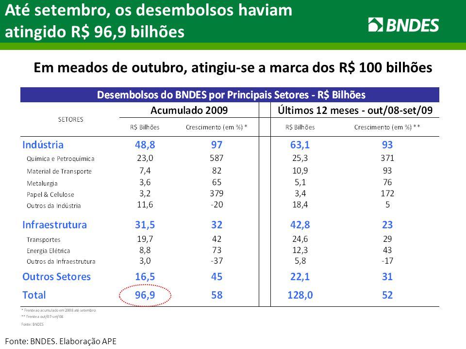 Até setembro, os desembolsos haviam atingido R$ 96,9 bilhões Fonte: BNDES.