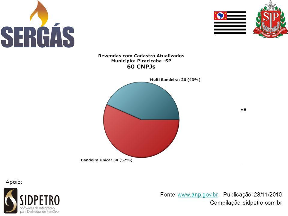 Fonte: www.anp.gov.br – Publicação: 28/11/2010www.anp.gov.br Compilação: sidpetro.com.br Apoio: