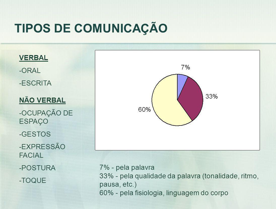 TIPOS DE COMUNICAÇÃO VERBAL -ORAL -ESCRITA NÃO VERBAL -OCUPAÇÃO DE ESPAÇO -GESTOS -EXPRESSÃO FACIAL -POSTURA -TOQUE 7% - pela palavra 33% - pela quali