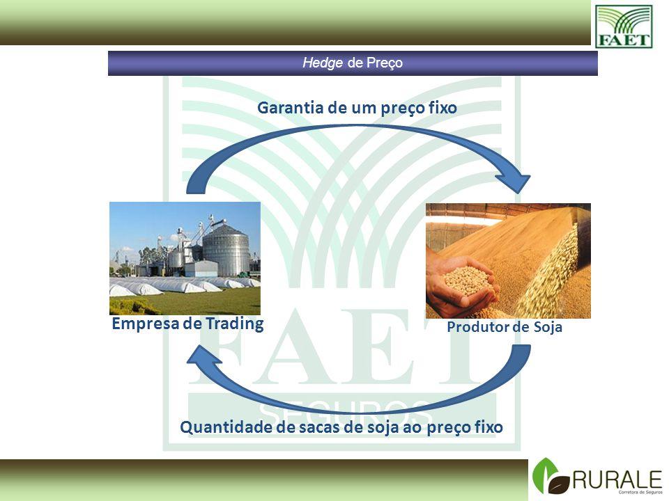 Hedge de Preço Produtor de Soja Empresa de Trading Garantia de um preço fixo Quantidade de sacas de soja ao preço fixo