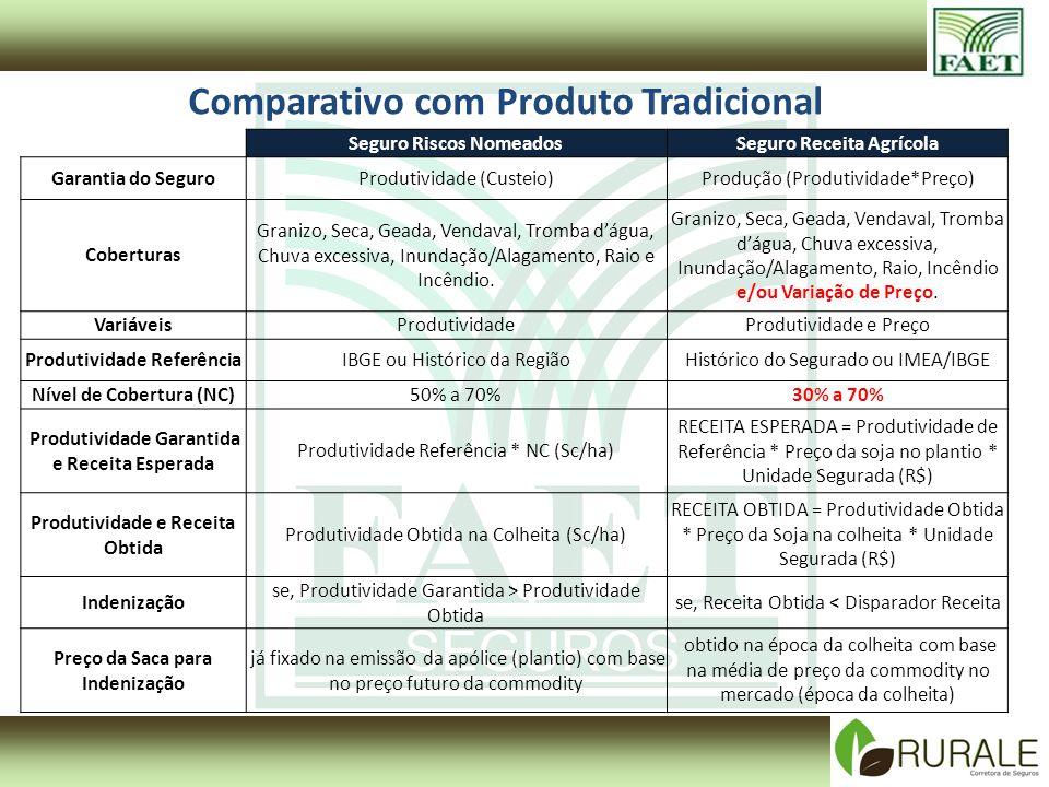 Comparativo com Produto Tradicional Seguro Riscos NomeadosSeguro Receita Agrícola Garantia do SeguroProdutividade (Custeio)Produção (Produtividade*Pre