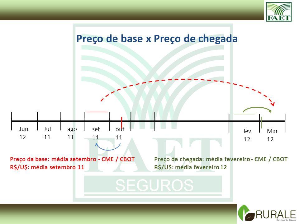 Jun 12 Jul 11 fev 12 Mar 12 Preço da base: média setembro - CME / CBOT R$/U$: média setembro 11 Preço de chegada: média fevereiro - CME / CBOT R$/U$: