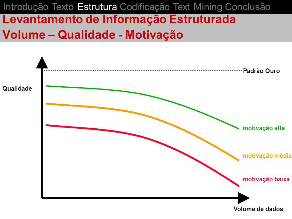 Qualidade Volume de dados motivação alta motivação média motivação baixa Padrão Ouro Levantamento de Informação Estruturada Volume – Qualidade - Motivação Introdução Texto Estrutura Codificação Text Mining Conclusão