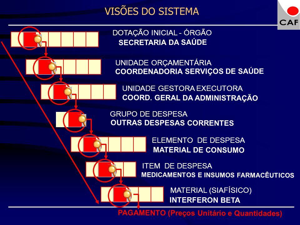 DOTAÇÃO INICIAL - ÓRGÃO UNIDADE ORÇAMENTÁRIA UNIDADE GESTORA EXECUTORA GRUPO DE DESPESA COORDENADORIA SERVIÇOS DE SAÚDE SECRETARIA DA SAÚDE COORD. GER