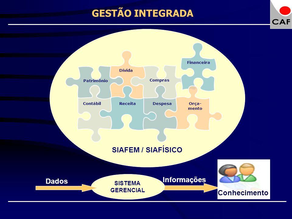 Dívida Receita Compras Despesa Financeira Orça- mento Patrimônio Contábil GESTÃO INTEGRADA SIAFEM / SIAFÍSICO Dados Informações SISTEMA GERENCIAL Conh