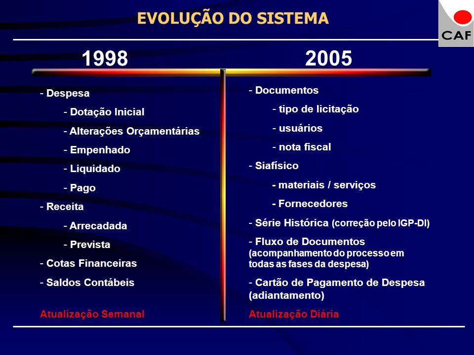 EVOLUÇÃO DO SISTEMA 1998 2005 - Despesa - Dotação Inicial - Alterações Orçamentárias - Empenhado - Liquidado - Pago - Receita - Arrecadada - Prevista