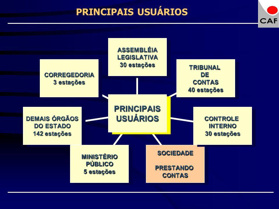 PRINCIPAISUSUÁRIOS ASSEMBLÉIALEGISLATIVA 30 estações TRIBUNALDECONTAS 40 estações CONTROLEINTERNO 30 estações SOCIEDADEPRESTANDOCONTASMINISTÉRIOPÚBLIC