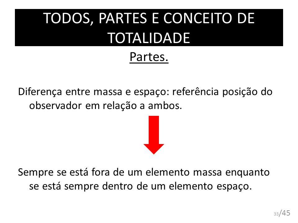 TODOS, PARTES E CONCEITO DE TOTALIDADE Partes. Diferença entre massa e espaço: referência posição do observador em relação a ambos. Sempre se está for