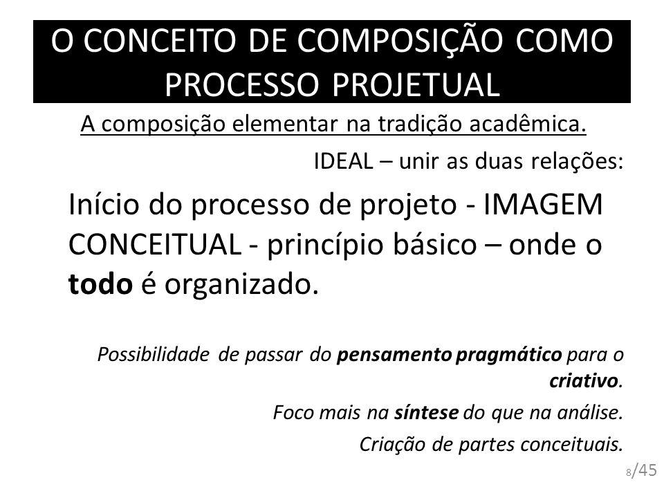 O CONCEITO DE COMPOSIÇÃO COMO PROCESSO PROJETUAL A composição elementar na tradição acadêmica. IDEAL – unir as duas relações: Início do processo de pr