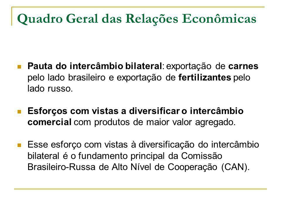 Quadro Geral das Relações Econômicas Pauta do intercâmbio bilateral: exportação de carnes pelo lado brasileiro e exportação de fertilizantes pelo lado russo.