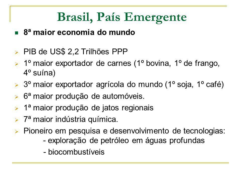 Brasil, País Emergente 8ª maior economia do mundo PIB de US$ 2,2 Trilhões PPP 1º maior exportador de carnes (1º bovina, 1º de frango, 4º suína) 3º maior exportador agrícola do mundo (1º soja, 1º café) 6ª maior produção de automóveis.
