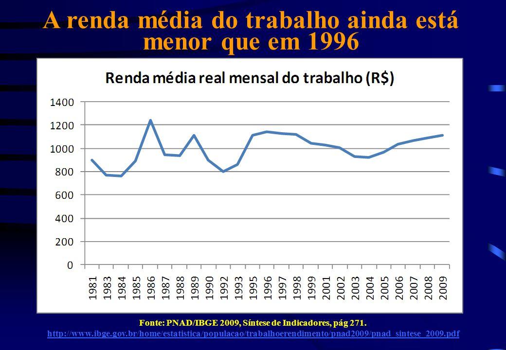 A renda média do trabalho ainda está menor que em 1996 Fonte: PNAD/IBGE 2009, Síntese de Indicadores, pág 271. http://www.ibge.gov.br/home/estatistica