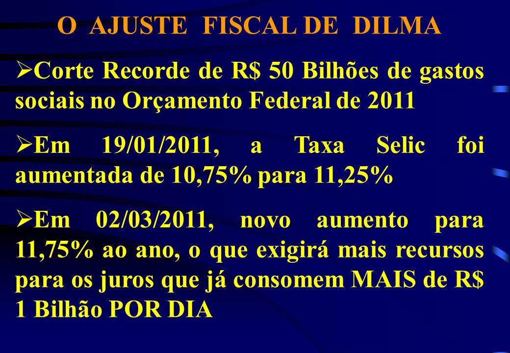 O AJUSTE FISCAL DE DILMA Corte Recorde de R$ 50 Bilhões de gastos sociais no Orçamento Federal de 2011 Em 19/01/2011, a Taxa Selic foi aumentada de 10,75% para 11,25% Em 02/03/2011, novo aumento para 11,75% ao ano, o que exigirá mais recursos para os juros que já consomem MAIS de R$ 1 Bilhão POR DIA