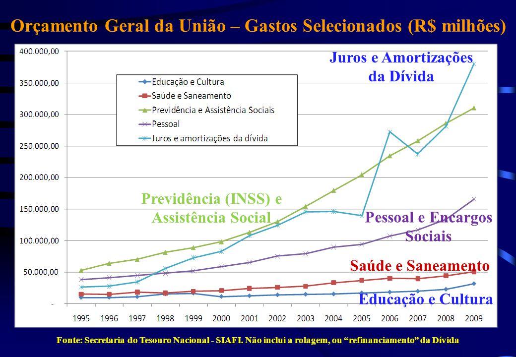 Orçamento Geral da União – Gastos Selecionados (R$ milhões) Fonte: Secretaria do Tesouro Nacional - SIAFI. Não inclui a rolagem, ou refinanciamento da