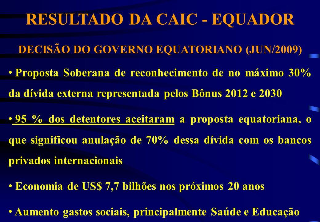 RESULTADO DA CAIC - EQUADOR DECISÃO DO GOVERNO EQUATORIANO (JUN/2009) Proposta Soberana de reconhecimento de no máximo 30% da dívida externa represent