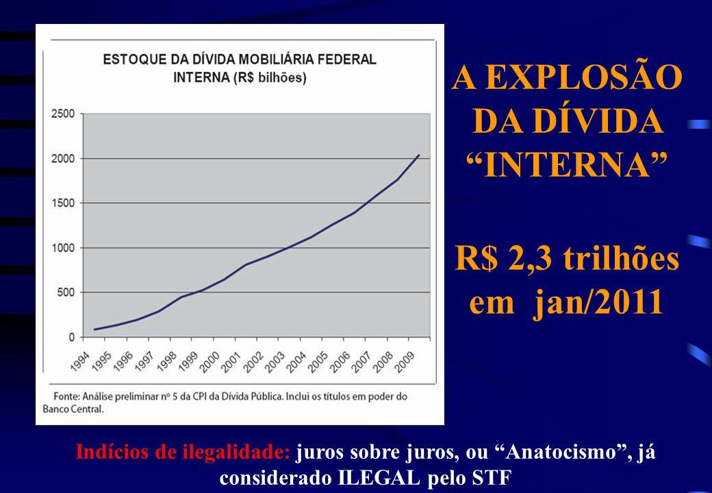 A EXPLOSÃO DA DÍVIDA INTERNA R$ 2,3 trilhões em jan/2011 Indícios de ilegalidade: juros sobre juros, ou Anatocismo, já considerado ILEGAL pelo STF
