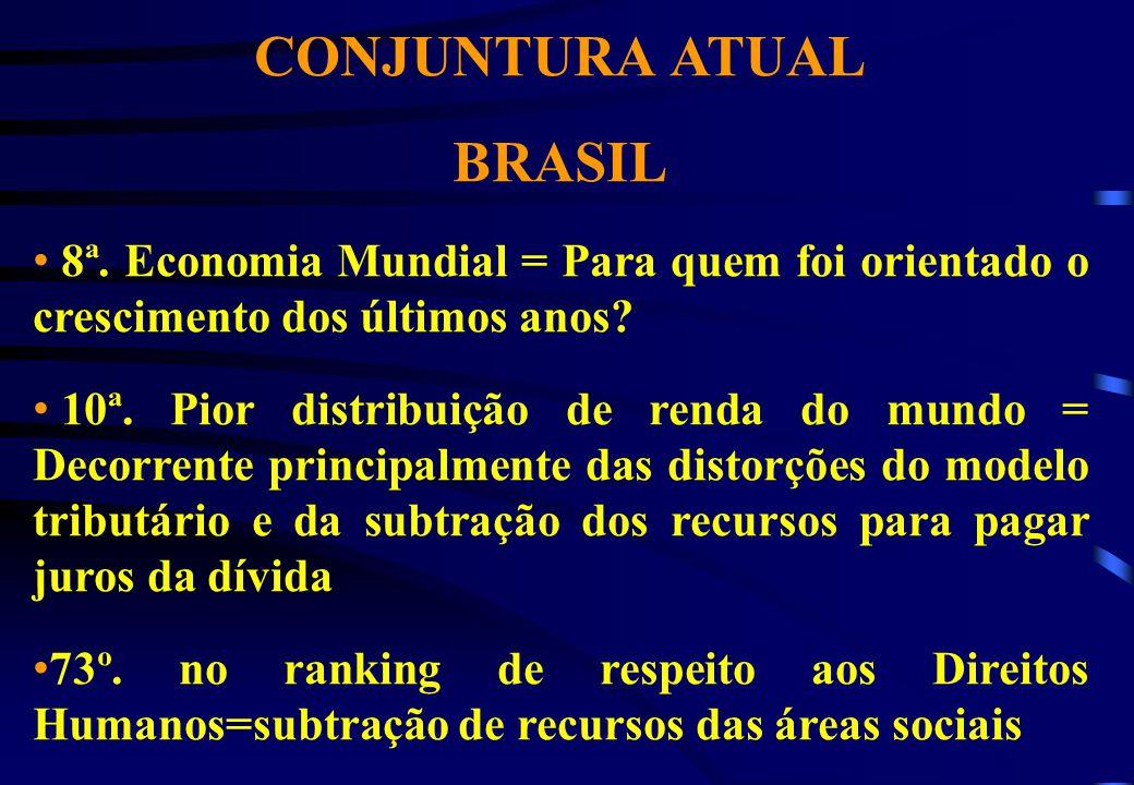CONJUNTURA ATUAL BRASIL 8ª. Economia Mundial = Para quem foi orientado o crescimento dos últimos anos? 10ª. Pior distribuição de renda do mundo = Deco