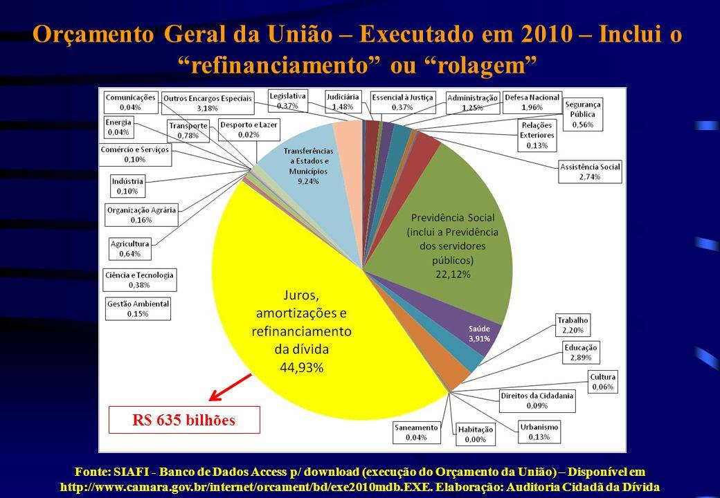 Fonte: SIAFI - Banco de Dados Access p/ download (execução do Orçamento da União) – Disponível em http://www.camara.gov.br/internet/orcament/bd/exe201
