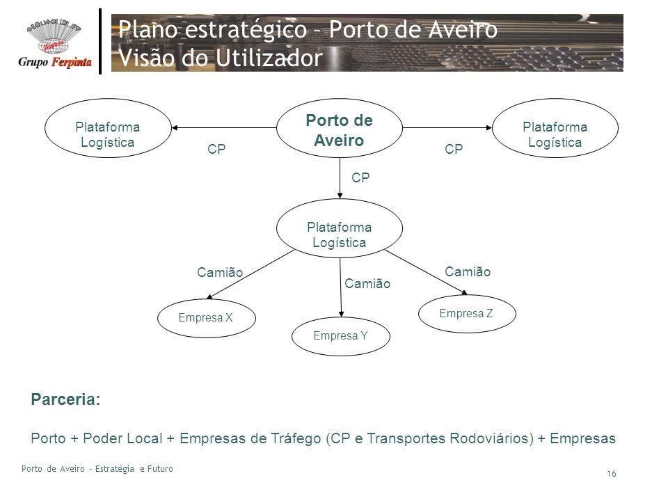 Porto de Aveiro - Estratégia e Futuro 16 Plano estratégico – Porto de Aveiro Visão do Utilizador Porto de Aveiro CP Plataforma Logística Empresa Z Cam