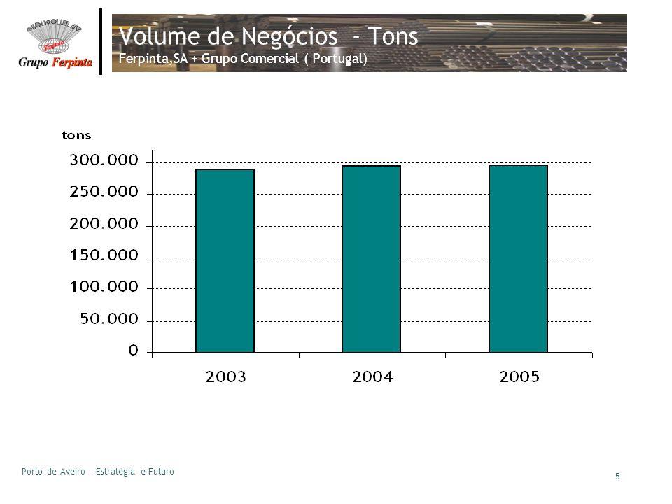 Porto de Aveiro - Estratégia e Futuro 5 Volume de Negócios - Tons Ferpinta,SA + Grupo Comercial ( Portugal)