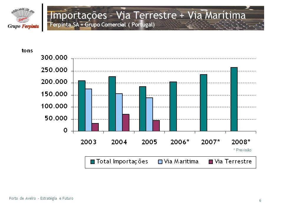 Porto de Aveiro - Estratégia e Futuro 6 Importações – Via Terrestre + Via Marítima Ferpinta,SA + Grupo Comercial ( Portugal) * Previsão