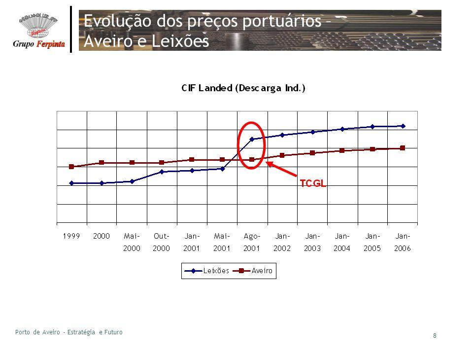 Porto de Aveiro - Estratégia e Futuro 8 Evolução dos preços portuários – Aveiro e Leixões