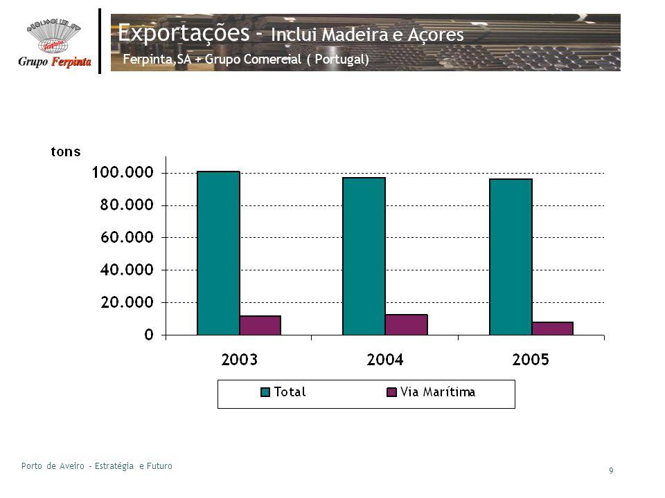 Porto de Aveiro - Estratégia e Futuro 9 Exportações - Inclui Madeira e Açores Ferpinta,SA + Grupo Comercial ( Portugal)