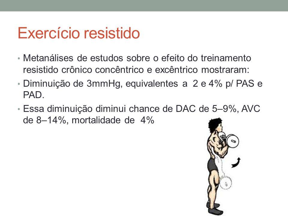 Exercício resistido Metanálises de estudos sobre o efeito do treinamento resistido crônico concêntrico e excêntrico mostraram: Diminuição de 3mmHg, eq