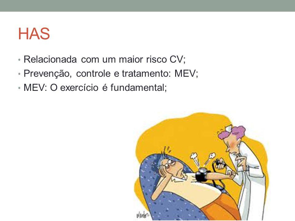 HAS Relacionada com um maior risco CV; Prevenção, controle e tratamento: MEV; MEV: O exercício é fundamental;