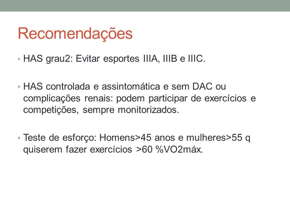 Recomendações HAS grau2: Evitar esportes IIIA, IIIB e IIIC. HAS controlada e assintomática e sem DAC ou complicações renais: podem participar de exerc