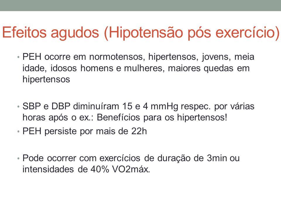 Efeitos agudos (Hipotensão pós exercício) PEH ocorre em normotensos, hipertensos, jovens, meia idade, idosos homens e mulheres, maiores quedas em hipe