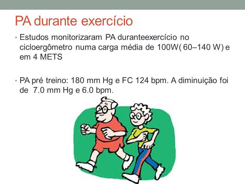 PA durante exercício Estudos monitorizaram PA duranteexercício no cicloergômetro numa carga média de 100W( 60–140 W) e em 4 METS PA pré treino: 180 mm
