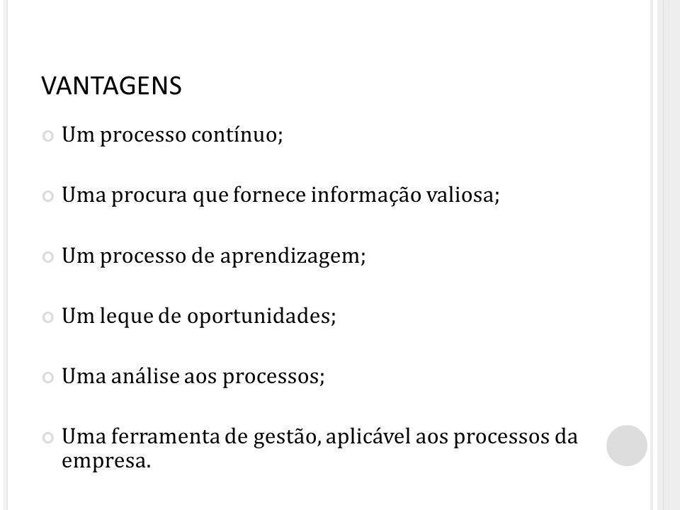VANTAGENS Um processo contínuo; Uma procura que fornece informação valiosa; Um processo de aprendizagem; Um leque de oportunidades; Uma análise aos pr